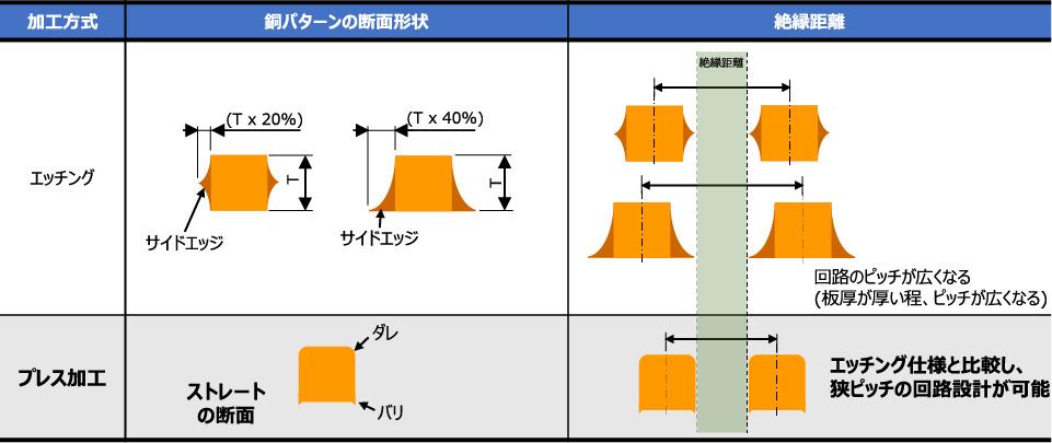 厚銅プレス回路の特徴
