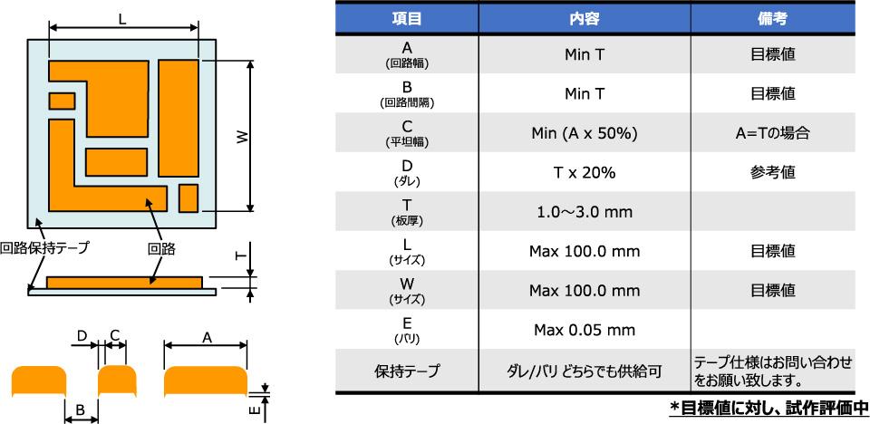 厚銅プレス回路のデザインガイド
