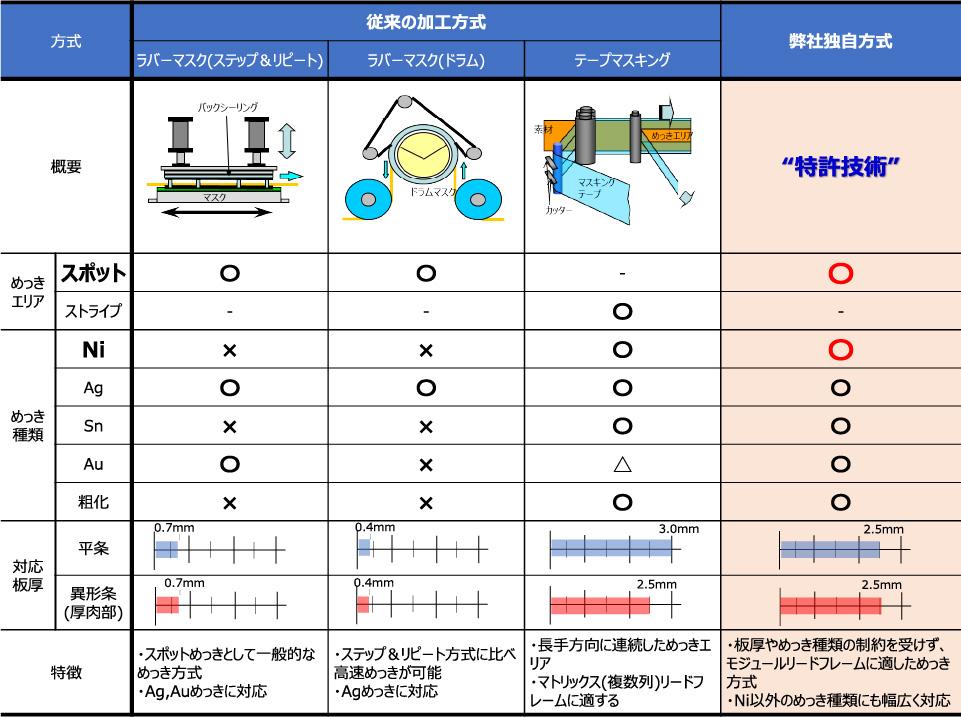 部分めっき方式の比較と加工可能範囲